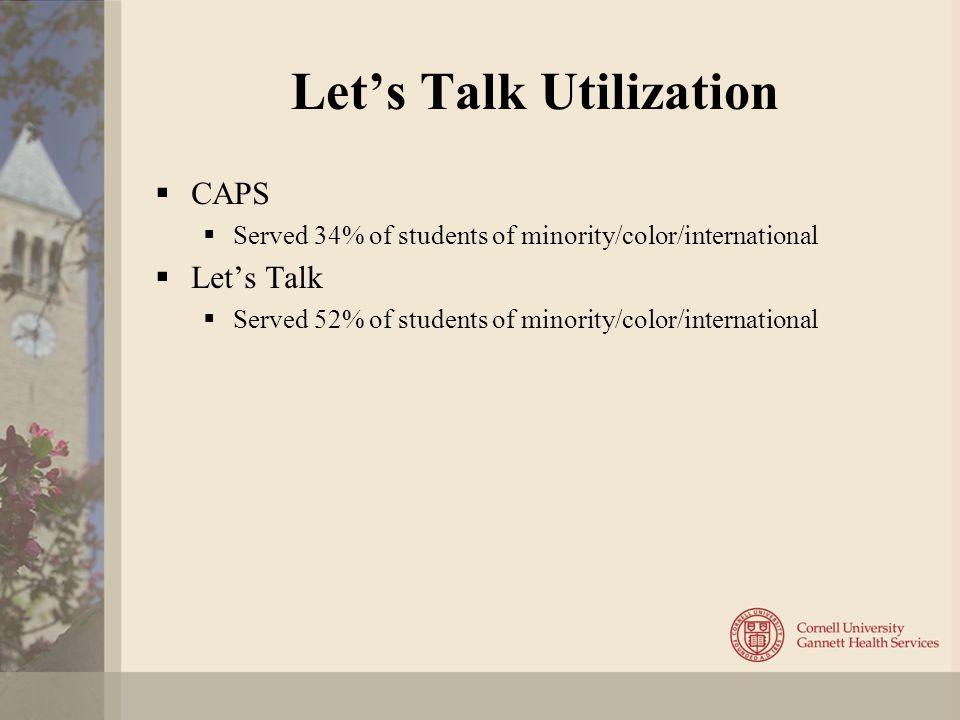 Let's Talk Utilization  CAPS  Served 34% of students of minority/color/international  Let's Talk  Served 52% of students of minority/color/international