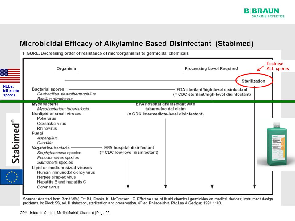 OPM - Infection Control | Martin Madrid | Stabimed | Page22 Microbicidal Efficacy of Alkylamine Based Disinfectant (Stabimed) HLDs: kill some spores Destroys ALL spores