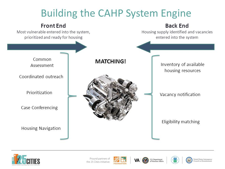 Building the CAHP System Engine Case Conferencing Housing Navigation Prioritization Common Assessment Coordinated outreach Vacancy notification MATCHI