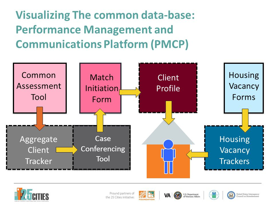 Visualizing The common data-base: Performance Management and Communications Platform (PMCP) Common Assessment Tool Aggregate Client Tracker Case Confe