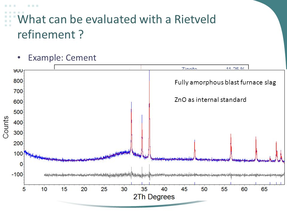 What can be evaluated with a Rietveld refinement .