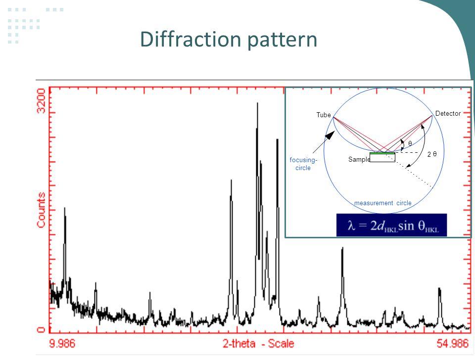 Diffraction pattern Tube measurement circle focusing- circle θ θ 2 Detector Sample
