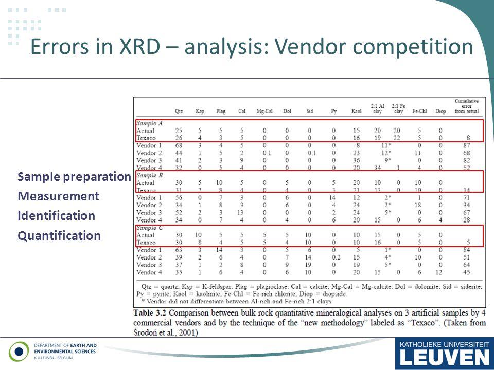 Errors in XRD – analysis: Vendor competition Sample preparation Measurement Identification Quantification 6