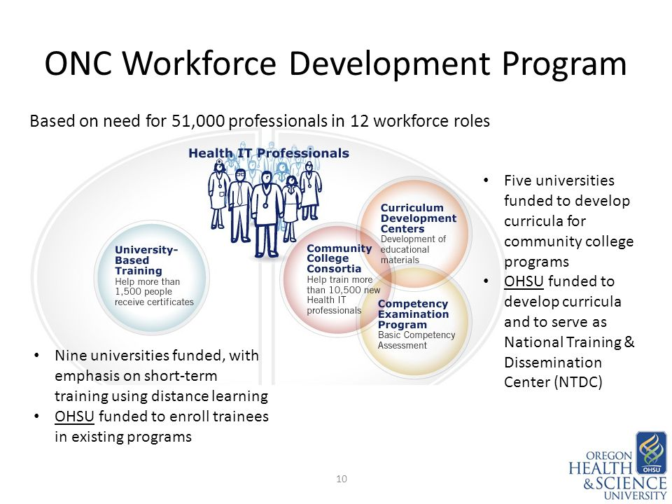 ONC Workforce Development Program 10 Nine universities funded, with emphasis on short-term training using distance learning OHSU funded to enroll trainees in existing programs Based on need for 51,000 professionals in 12 workforce roles Five universities funded to develop curricula for community college programs OHSU funded to develop curricula and to serve as National Training & Dissemination Center (NTDC)