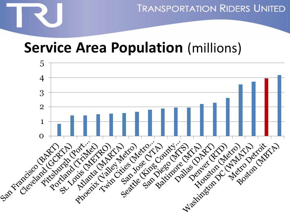 Service Area Population (millions)