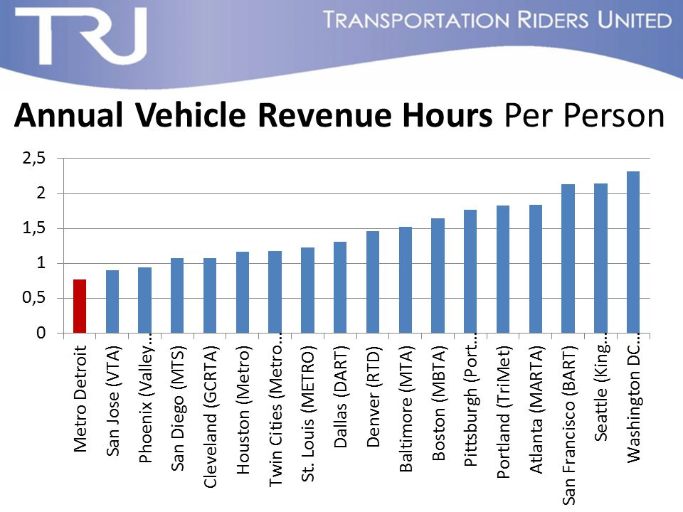 Annual Vehicle Revenue Hours Per Person