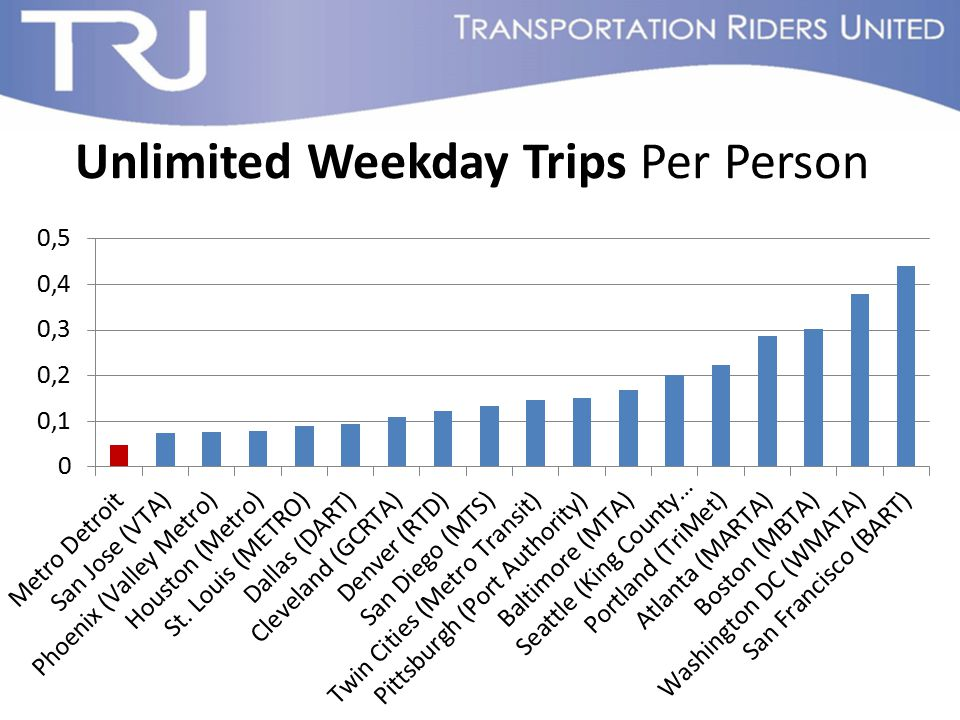Unlimited Weekday Trips Per Person