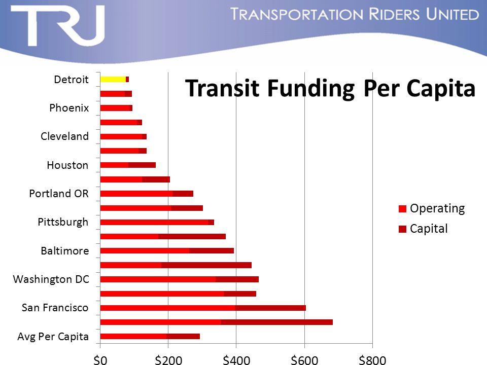 Transit Funding Per Capita