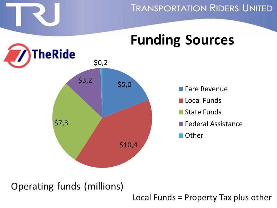 Funding Sources Operating funds (millions) Local Funds = Property Tax plus other