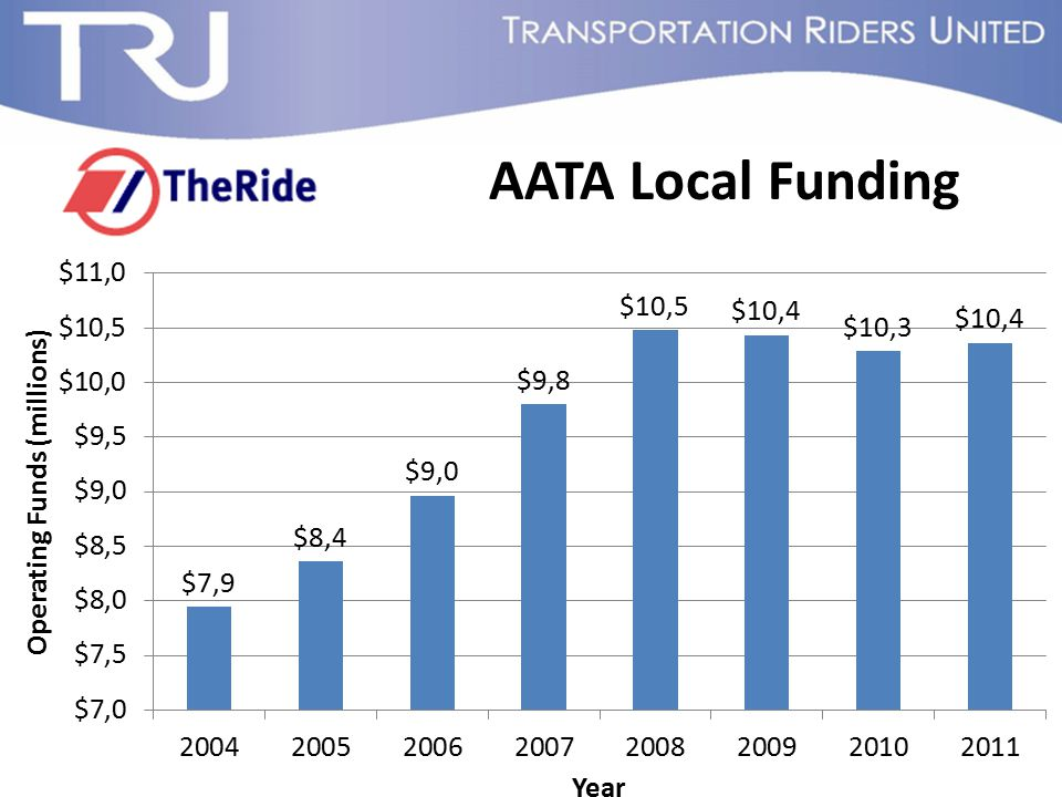 AATA Local Funding