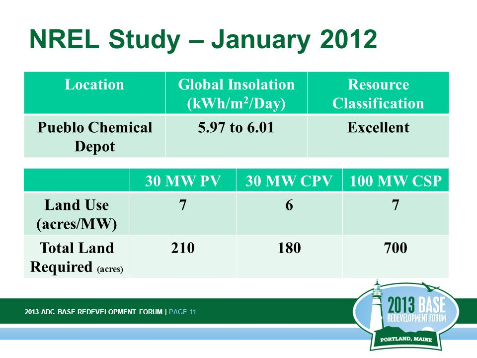 2013 ADC BASE REDEVELOPMENT FORUM | PAGE 11 11 NREL Study – January 2012 LocationGlobal Insolation (kWh/m 2 /Day) Resource Classification Pueblo Chemical Depot 5.97 to 6.01Excellent 30 MW PV30 MW CPV100 MW CSP Land Use (acres/MW) 767 Total Land Required (acres) 210180700