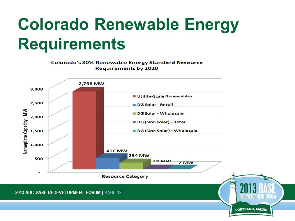 2013 ADC BASE REDEVELOPMENT FORUM | PAGE 12 12 Colorado Renewable Energy Requirements