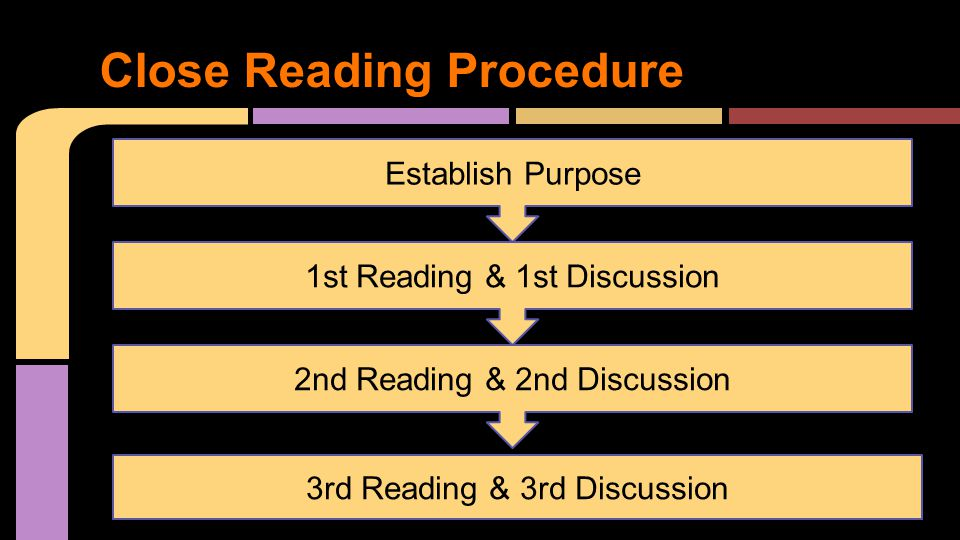 Close Reading Procedure Establish Purpose 1st Reading & 1st Discussion 2nd Reading & 2nd Discussion 3rd Reading & 3rd Discussion