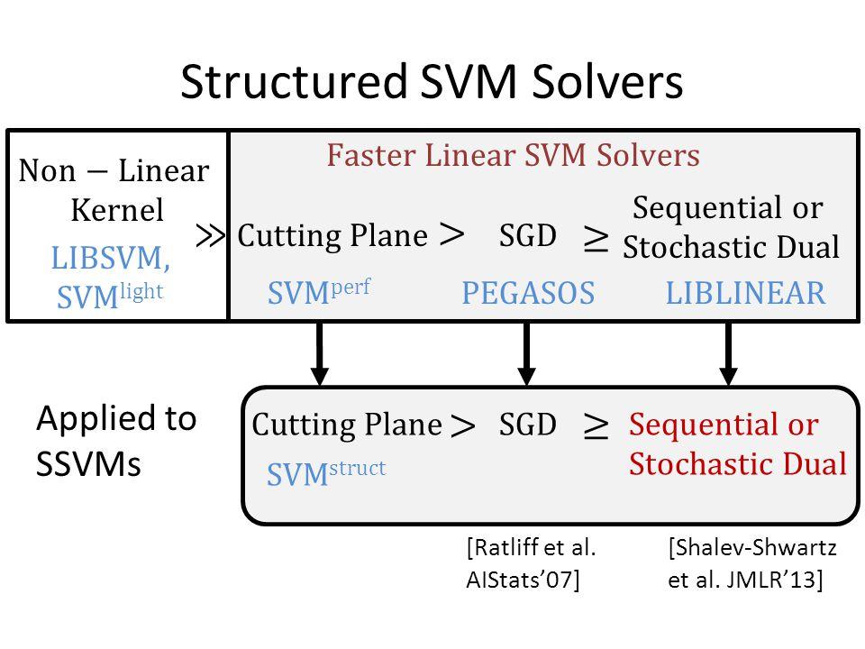 Structured SVM Solvers Applied to SSVMs [Shalev-Shwartz et al. JMLR'13] [Ratliff et al. AIStats'07]