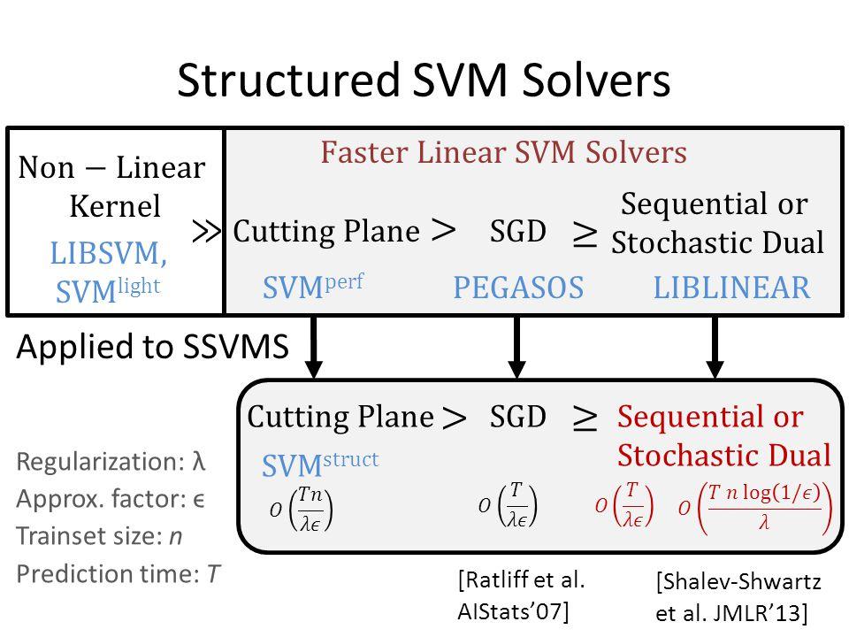 Structured SVM Solvers Applied to SSVMS [Shalev-Shwartz et al. JMLR'13] [Ratliff et al. AIStats'07] Regularization: λ Approx. factor: ϵ Trainset size: