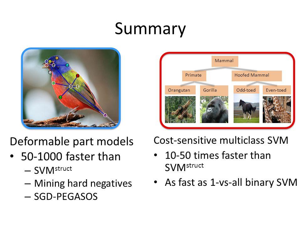 Binary vs.Structured Binary Learner SVM, Boosting, Logistic Regression, etc.