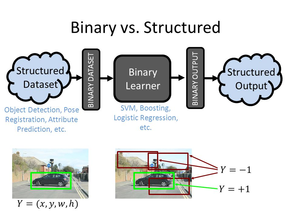 Binary vs. Structured Binary Learner SVM, Boosting, Logistic Regression, etc. Object Detection, Pose Registration, Attribute Prediction, etc. BINARY D