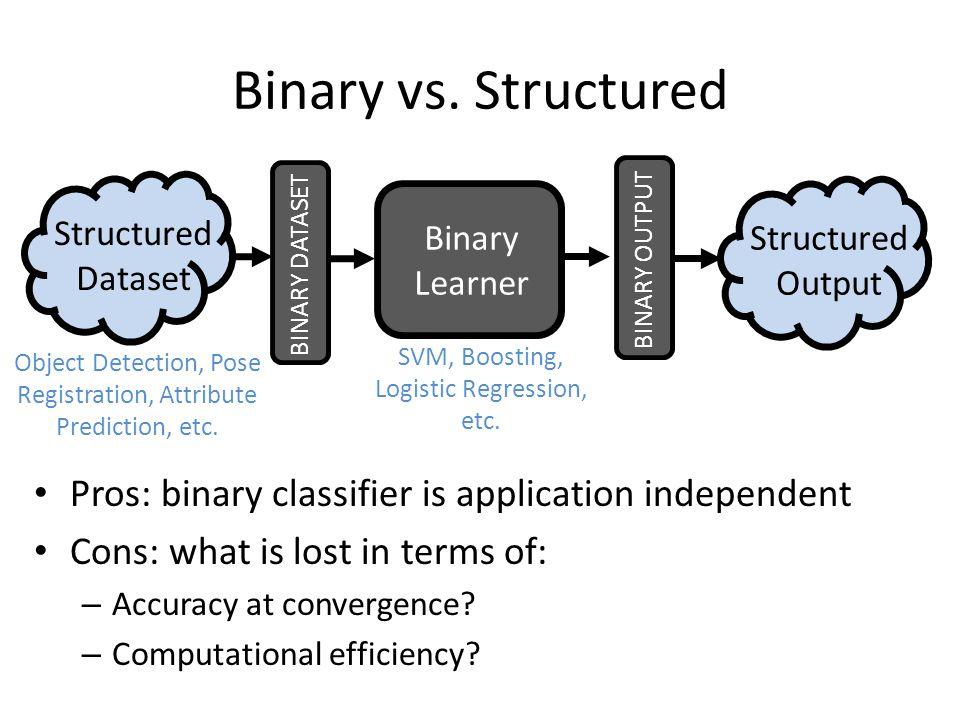Binary vs. Structured Structured Prediction Loss Convex Upper Bound