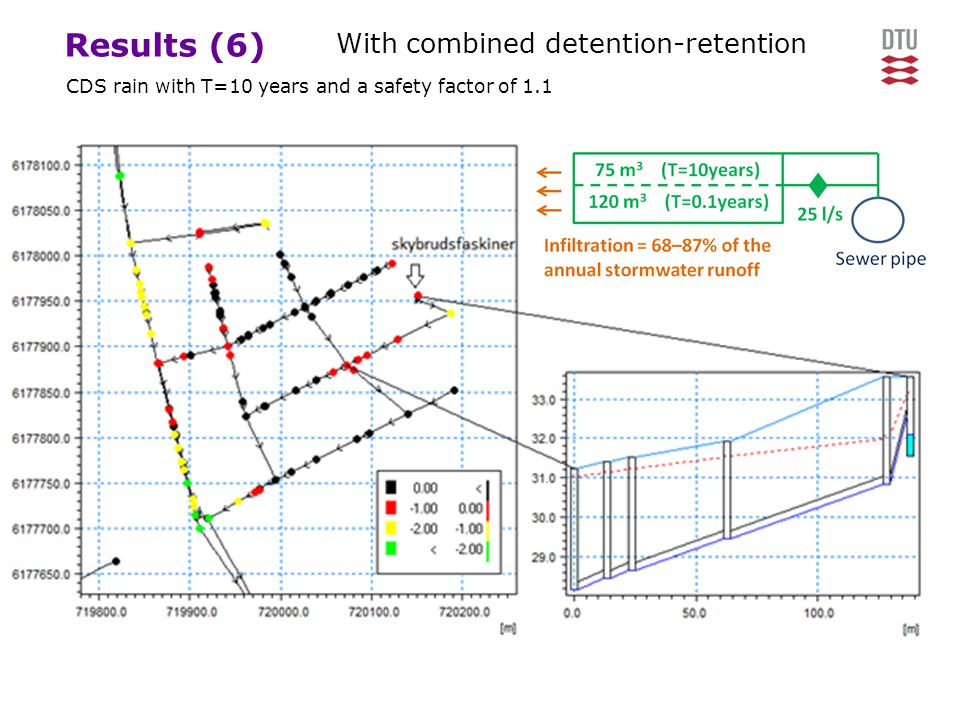 Results (6) With combined detention-retention CDS rain with T=10 years and a safety factor of 1.1