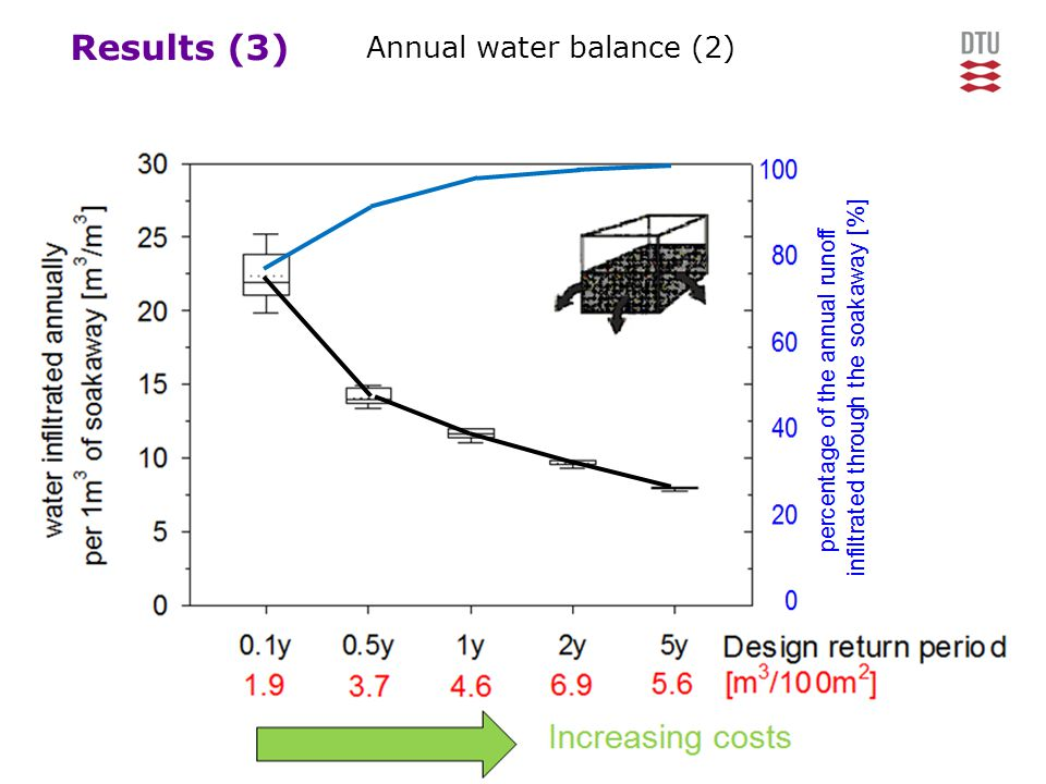 Results (3) Annual water balance (2)