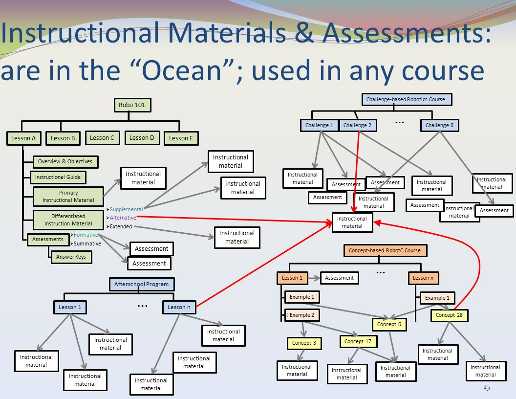 "Instructional Materials & Assessments: are in the ""Ocean""; used in any course 15 Robo 101 Lesson ALesson BLesson E  Supplemental  Alternative  Exte"