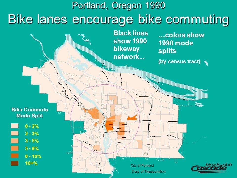 Portland, Oregon 1990 Bike lanes encourage bike commuting 0 - 2% 2 - 3% 3 - 5% 5 - 8% 8 - 10% 10+% Bike Commute Mode Split City of Portland Dept.