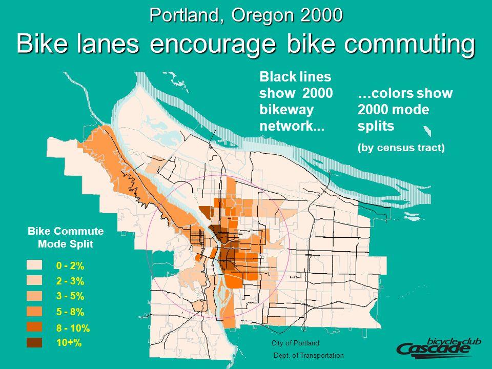 Portland, Oregon 2000 Bike lanes encourage bike commuting 0 - 2% 2 - 3% 3 - 5% 5 - 8% 8 - 10% 10+% Bike Commute Mode Split City of Portland Dept.