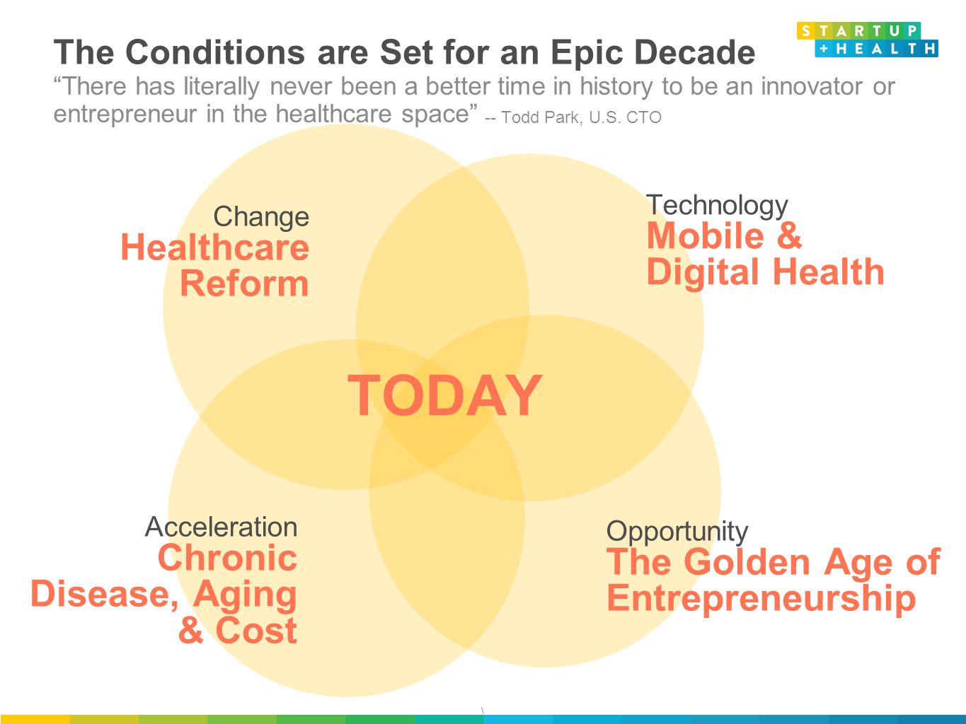 \ The Conditions are Set for an Epic Decade There has literally never been a better time in history to be an innovator or entrepreneur in the healthcare space -- Todd Park, U.S.