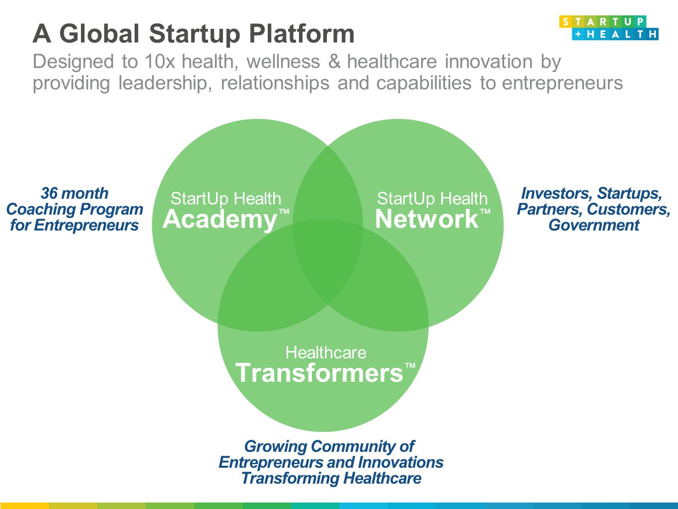 A Global Startup Platform Designed to 10x health, wellness & healthcare innovation by providing leadership, relationships and capabilities to entrepreneurs StartUp Health Academy ™ 36 month Coaching Program for Entrepreneurs StartUp Health Network ™ Healthcare Transformers ™ Investors, Startups, Partners, Customers, Government Growing Community of Entrepreneurs and Innovations Transforming Healthcare