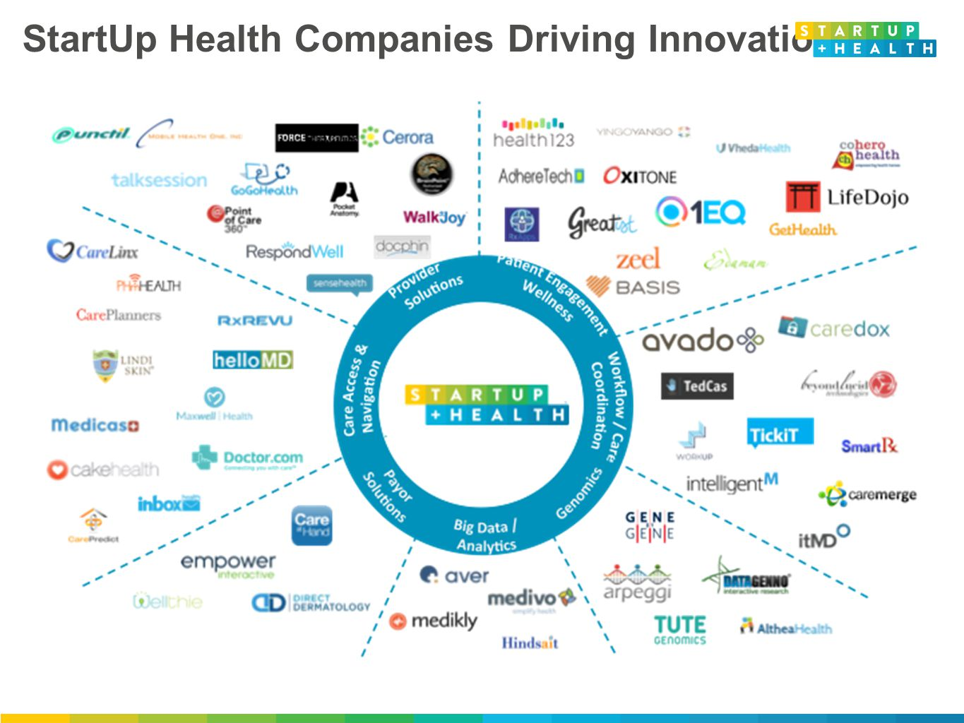 StartUp Health Companies Driving Innovation