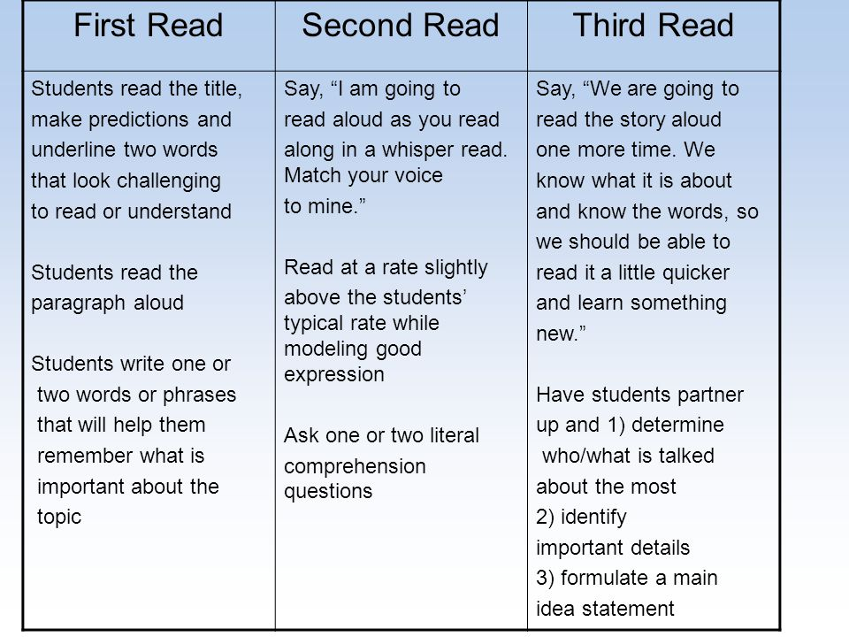 First ReadSecond ReadThird Read Students read the title, make predictions and underline two words that look challenging to read or understand Students