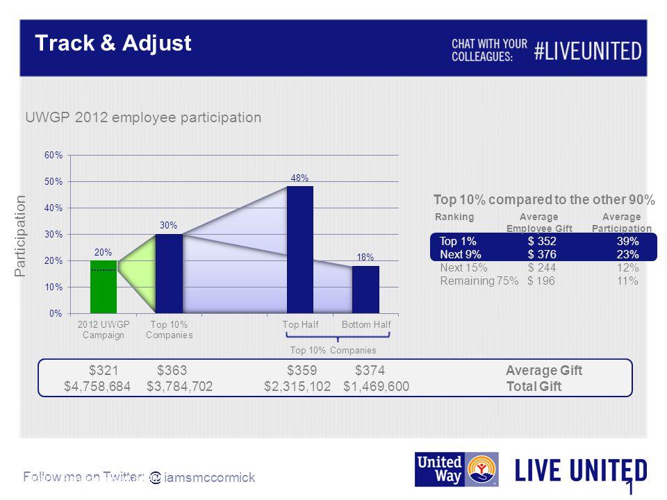 Follow me on Twitter: @ Average Average Employee Gift Participation Top 1% $ 352 39% Next 9% $ 376 23% Next 15% $ 244 12% Remaining 75% $ 196 11% 19 U