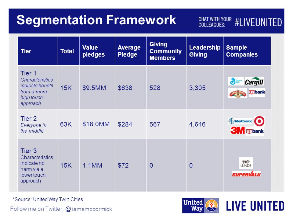 Follow me on Twitter: @ Segmentation Framework TierTotal Value pledges Average Pledge Giving Community Members Leadership Giving Sample Companies Tier