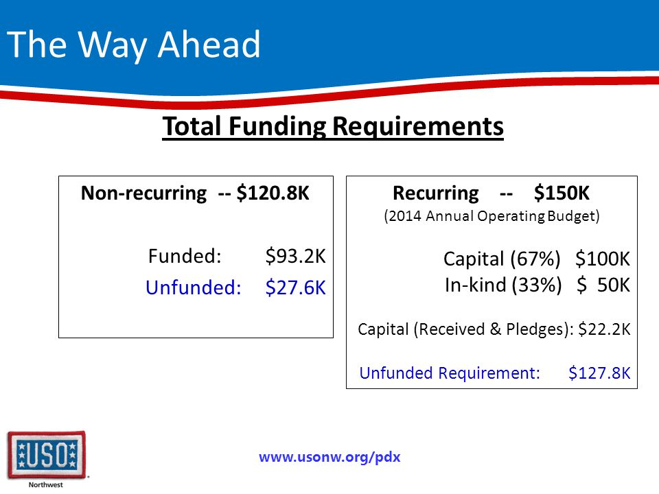 The Way Ahead Non-recurring -- $120.8K Funded: $93.2K Unfunded: $27.6K www.usonw.org/pdx Total Funding Requirements Recurring -- $150K (2014 Annual Operating Budget) Capital (67%)$100K In-kind (33%)$ 50K Capital (Received & Pledges): $22.2K Unfunded Requirement: $127.8K