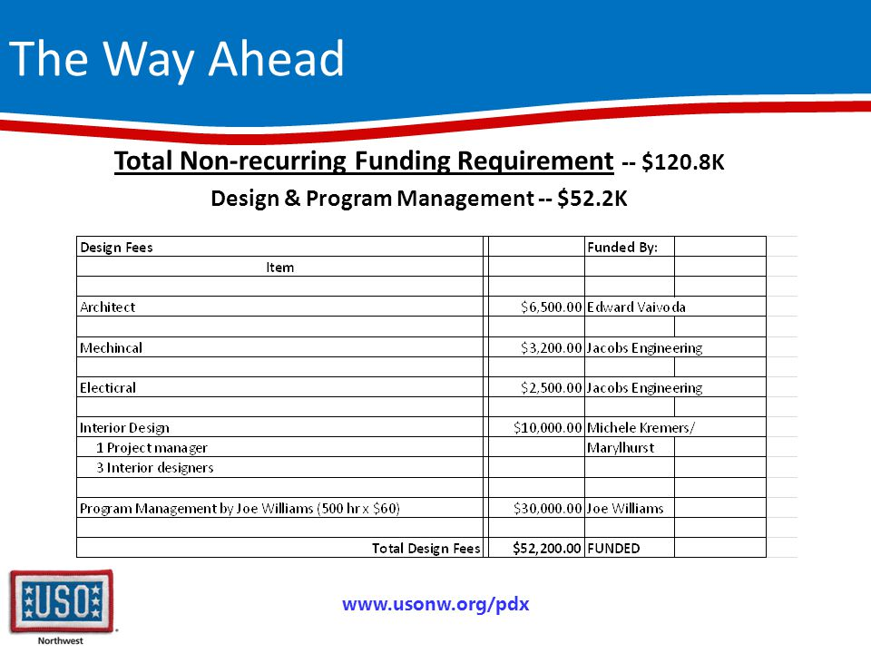 The Way Ahead www.usonw.org/pdx Total Non-recurring Funding Requirement -- $120.8K Design & Program Management -- $52.2K