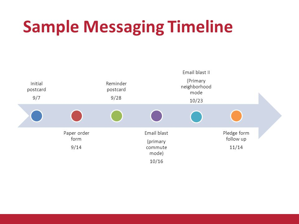 Sample Messaging Timeline Initial postcard 9/7 Paper order form 9/14 Reminder postcard 9/28 Email blast (primary commute mode) 10/16 Email blast II (Primary neighborhood mode 10/23 Pledge form follow up 11/14