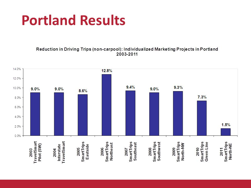Portland Results