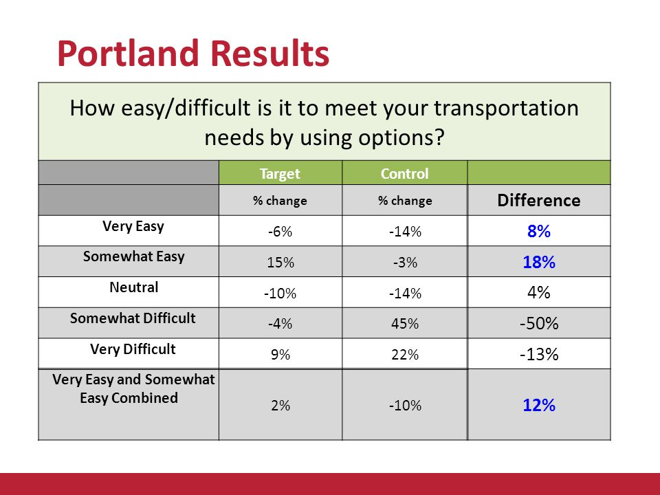 How easy/difficult is it to meet your transportation needs by using options.