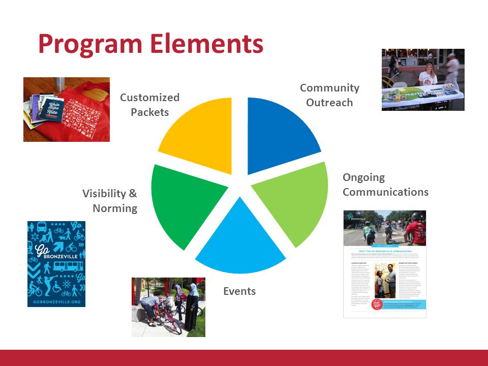 Program Elements Customized Packets Ongoing Communications Visibility & Norming Community Outreach Events