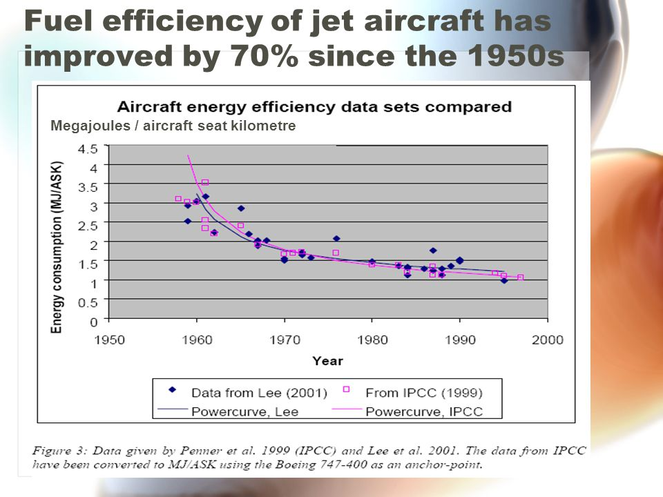 Fuel efficiency of jet aircraft has improved by 70% since the 1950s Megajoules / aircraft seat kilometre