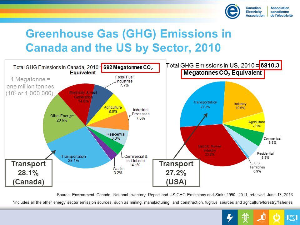 Transport 28.1% (Canada) Transport 27.2% (USA) 1 Megatonne = one million tonnes (10 6 or 1,000,000).