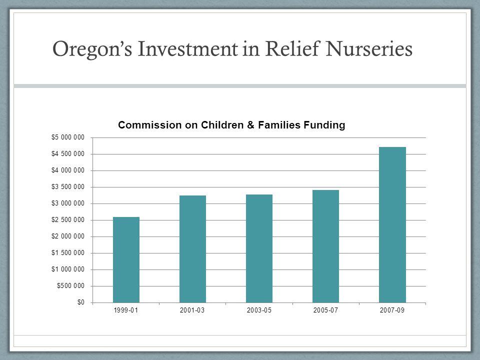 Oregon's Investment in Relief Nurseries