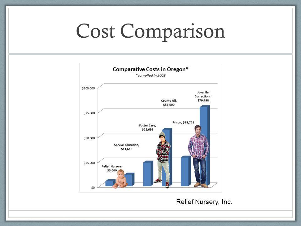 Cost Comparison Relief Nursery, Inc.