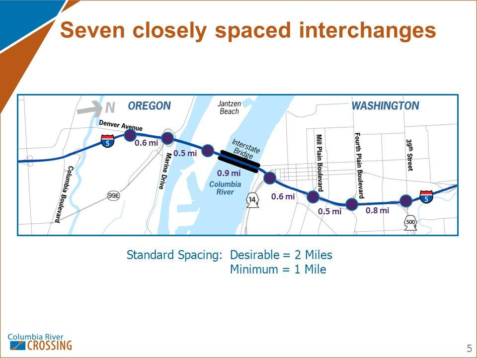 Seven closely spaced interchanges Standard Spacing:Desirable = 2 Miles Minimum = 1 Mile 5 0.6 mi 0.5 mi 0.9 mi 0.6 mi 0.5 mi 0.8 mi