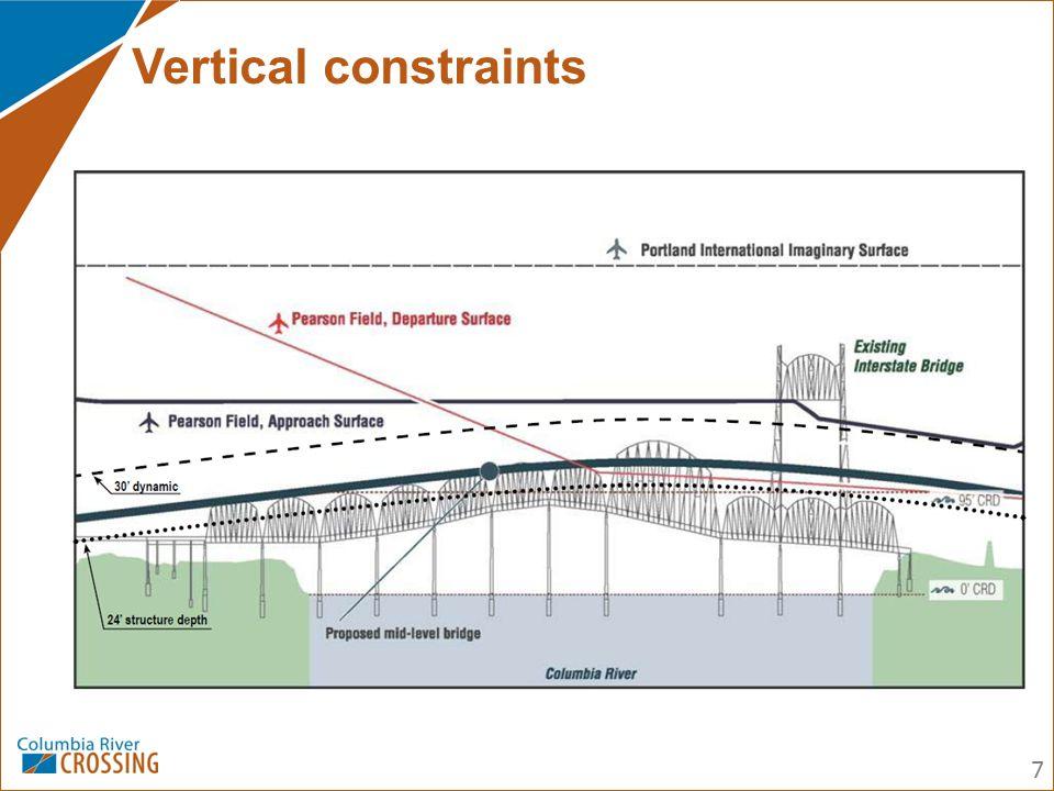 Vertical constraints 7