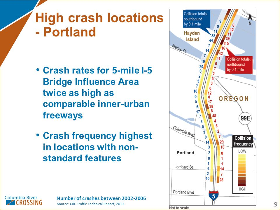 High crash locations - Portland Number of crashes between 2002-2006 9 Crash rates for 5-mile I-5 Bridge Influence Area twice as high as comparable inn