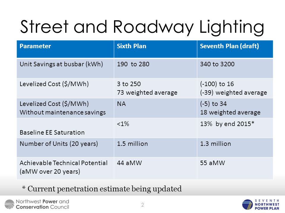 Street and Roadway Lighting * Current penetration estimate being updated 2 ParameterSixth PlanSeventh Plan (draft) Unit Savings at busbar (kWh)190 to