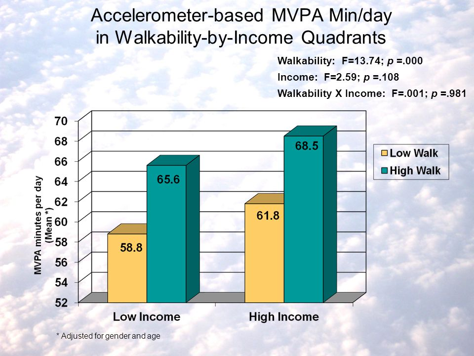 Accelerometer-based MVPA Min/day in Walkability-by-Income Quadrants Walkability: F=13.74; p =.000 Income: F=2.59; p =.108 Walkability X Income: F=.001; p =.981 * Adjusted for gender and age