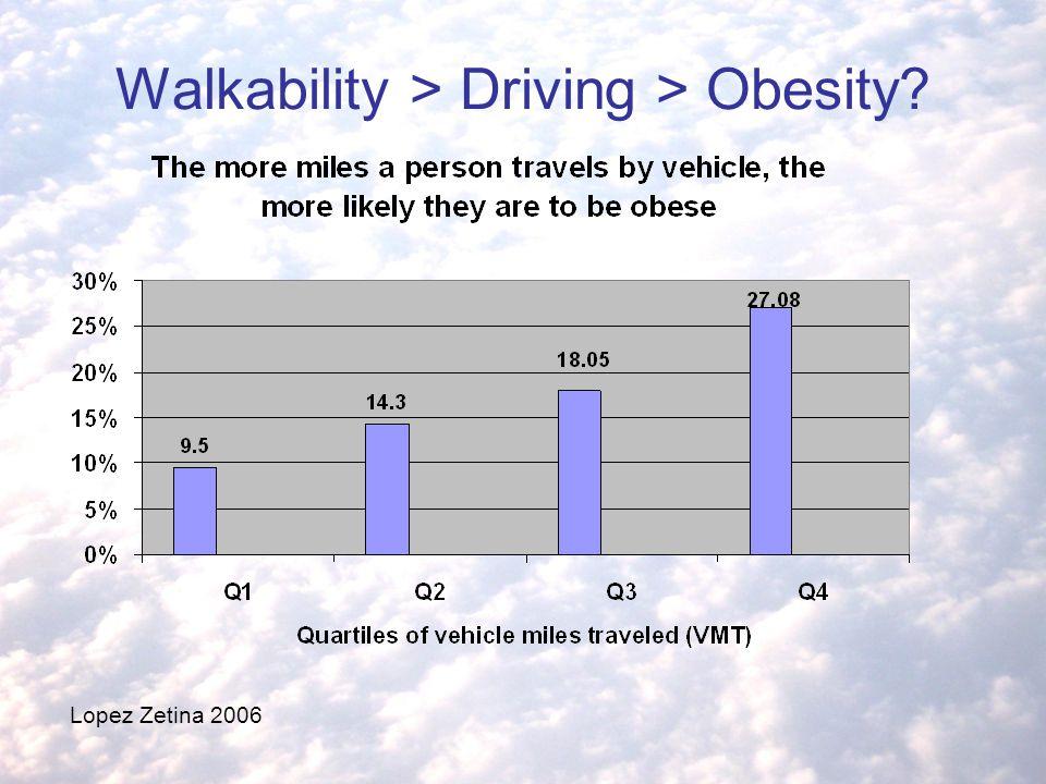 Walkability > Driving > Obesity? Lopez Zetina 2006