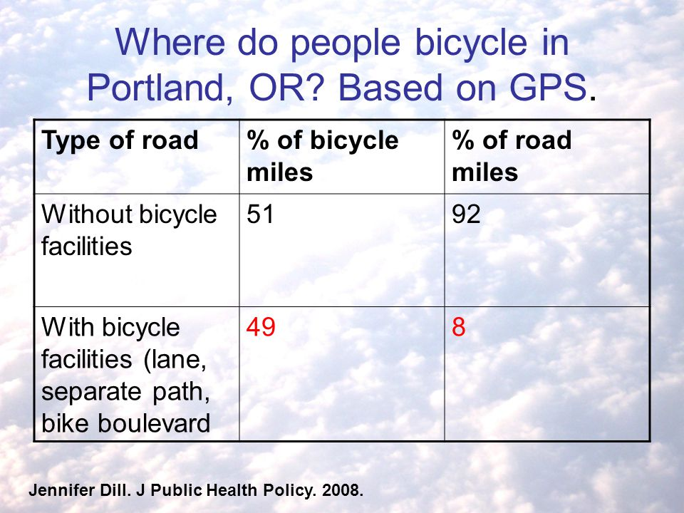 Where do people bicycle in Portland, OR.Based on GPS.